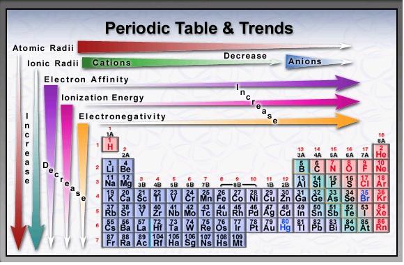 Periodic Trends Pr...